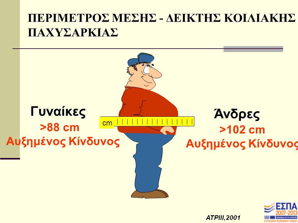 ΣΩΜΑΤΙΚΗ ΔΡΑΣΤΗΡΙΟΤΗΤΑ 60% των Ελλήνων ασκούνται στον ελάχιστο απαιτούμενο χρόνο, ΔΗΛΑΔΗ10 λεπτά την ημέρα (Eurobarometer, 2002) Ευρωπαϊκή μελέτη σχετικά με το χρόνο κ τα οφέλη άσκησης 47% ικανοποιημένο με το χρόνο που αφιερώνει στην άσκηση το 78% αναφέρει ότι 13kg επιπλέον στο Σ.Β.