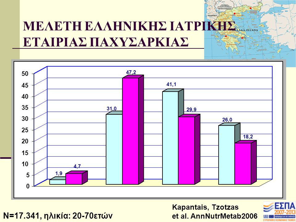 Kapantais, Tzotzas et al. AnnNutrMetab2006 Χαμηλό Β.Σ.Φυσιολογικό Β.Σ.ΥΠΠΧ ΑΓ N=17.341, ηλικία: 20-70ετών ΜΕΛΕΤΗ ΕΛΛΗΝΙΚΗΣ ΙΑΤΡΙΚΗΣ ΕΤΑΙΡΙΑΣ ΠΑΧΥΣΑΡΚΙ
