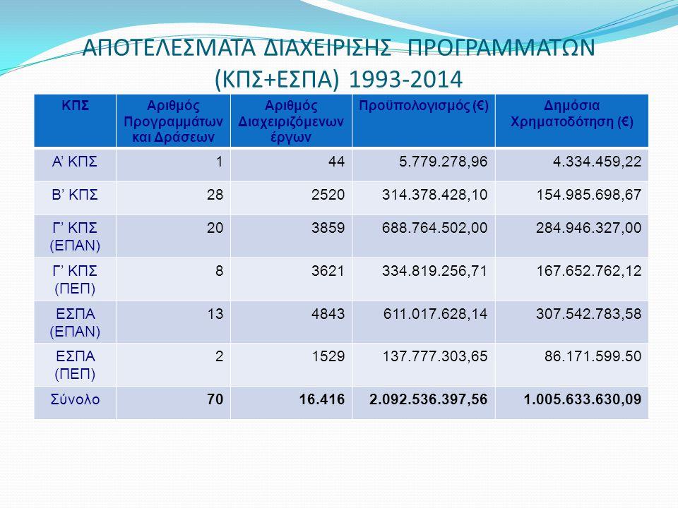 ΑΠΟΤΕΛΕΣΜΑΤΑ ΔΙΑΧΕΙΡΙΣΗΣ ΠΡΟΓΡΑΜΜΑΤΩΝ (ΚΠΣ+ΕΣΠΑ) 1993-2014 ΚΠΣΑριθμός Προγραμμάτων και Δράσεων Αριθμός Διαχειριζόμενων έργων Προϋπολογισμός (€)Δημόσια