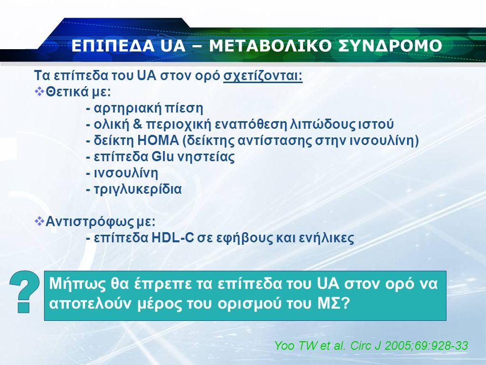 ΕΠΙΠΕΔΑ UA – ΜΕΤΑΒΟΛΙΚΟ ΣΥΝΔΡΟΜΟ Τα επίπεδα του UA στον ορό σχετίζονται:  Θετικά με: - αρτηριακή πίεση - ολική & περιοχική εναπόθεση λιπώδους ιστού -