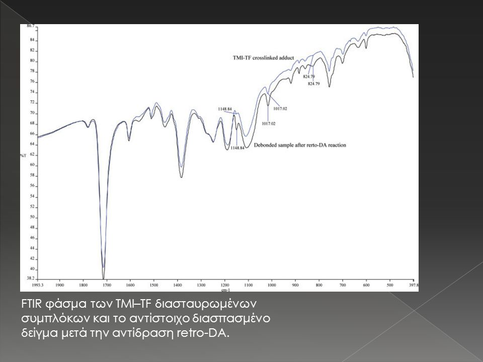 FTIR φάσμα των TMI–TF διασταυρωμένων συμπλόκων και το αντίστοιχο διασπασμένο δείγμα μετά την αντίδραση retro-DA.