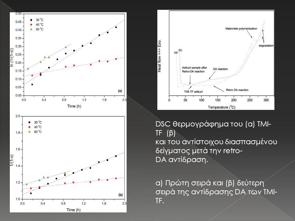 α) Πρώτη σειρά και (β) δεύτερη σειρά της αντίδρασης DA των TMI- TF. DSC θερμογράφημα του (α) TMI- TF (β) και του αντίστοιχου διασπασμένου δείγματος με