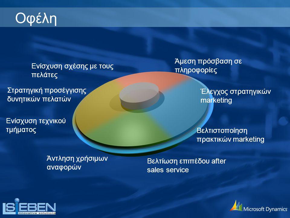 Ενίσχυση σχέσης με τους πελάτες Άμεση πρόσβαση σε πληροφορίες Έλεγχος στρατηγικών marketing Στρατηγική προσέγγισης δυνητικών πελατών Ενίσχυση τεχνικού τμήματος Βελτίωση επιπέδου after sales service Βελτιστοποίηση πρακτικών marketing Οφέλη Άντληση χρήσιμων αναφορών