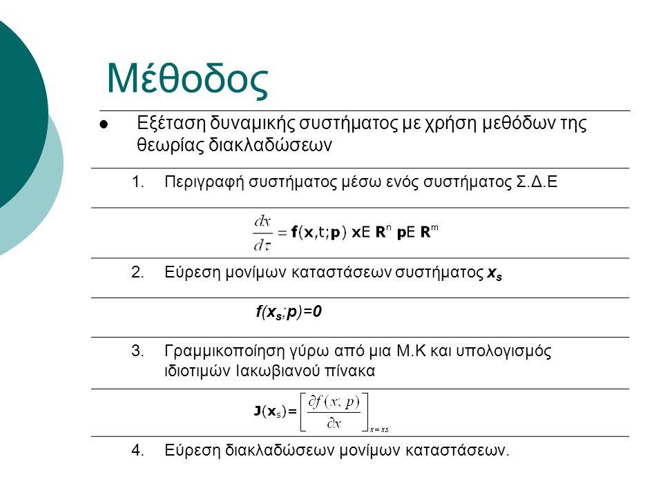 Μέθοδος ● Εξέταση δυναμικής συστήματος με χρήση μεθόδων της θεωρίας διακλαδώσεων 1.Περιγραφή συστήματος μέσω ενός συστήματος Σ.Δ.Ε 2.Εύρεση μονίμων καταστάσεων συστήματος x s f(x s ;p)=0 3.Γραμμικοποίηση γύρω από μια Μ.Κ και υπολογισμός ιδιοτιμών Iακωβιανού πίνακα 4.Εύρεση διακλαδώσεων μονίμων καταστάσεων.