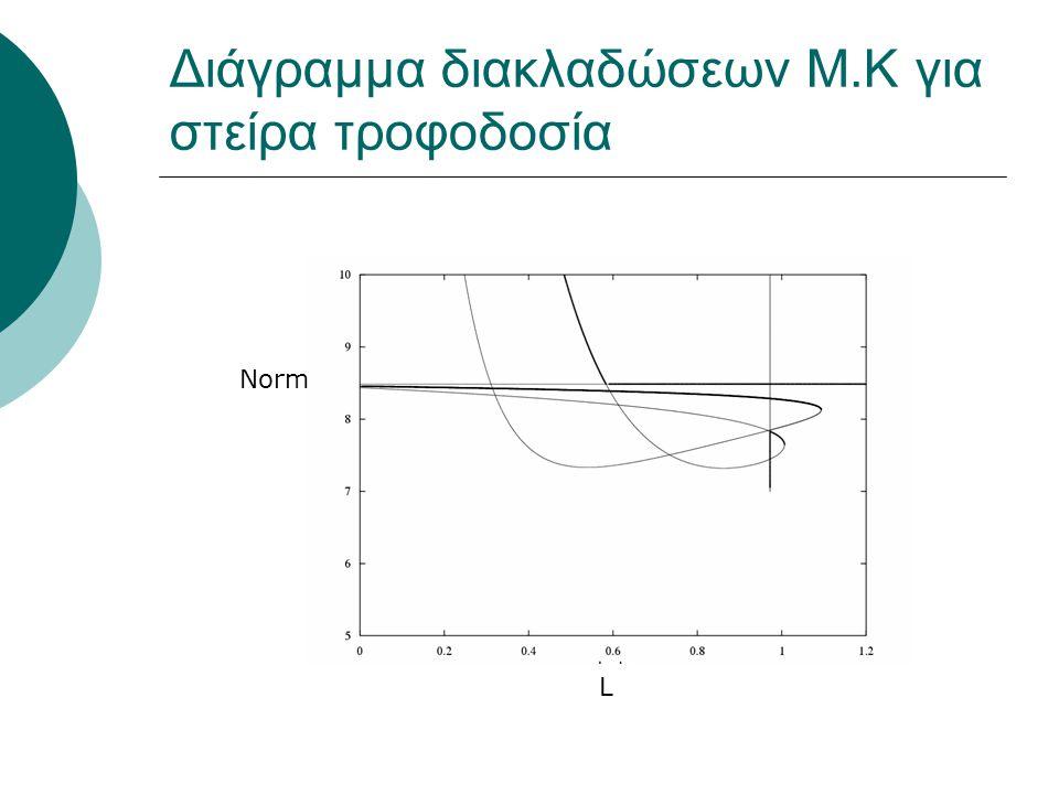 Διάγραμμα διακλαδώσεων M.K για στείρα τροφοδοσία L Norm