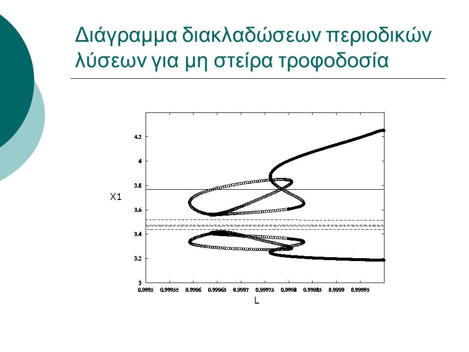 Διάγραμμα διακλαδώσεων περιοδικών λύσεων για μη στείρα τροφοδοσία Χ1 L