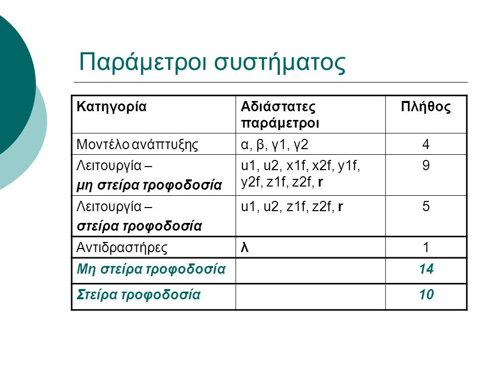 Παράμετροι συστήματος ΚατηγορίαΑδιάστατες παράμετροι Πλήθος Μοντέλο ανάπτυξηςα, β, γ1, γ24 Λειτουργία – μη στείρα τροφοδοσία u1, u2, x1f, x2f, y1f, y2f, z1f, z2f, r 9 Λειτουργία – στείρα τροφοδοσία u1, u2, z1f, z2f, r5 Αντιδραστήρεςλ1 Μη στείρα τροφοδοσία14 Στείρα τροφοδοσία10
