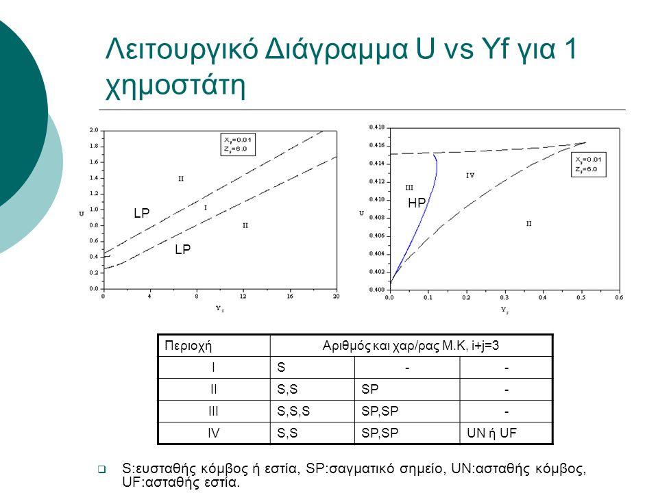 Λειτουργικό Διάγραμμα U vs Yf για 1 χημοστάτη ΠεριοχήΑριθμός και χαρ/ρας Μ.Κ, i+j=3 ΙS-- ΙΙS,SSP- ΙΙΙS,S,SSP,SP- ΙVΙVS,SSP,SPUN ή UF  S:ευσταθής κόμβος ή εστία, SP:σαγματικό σημείο, UN:ασταθής κόμβος, UF:ασταθής εστία.