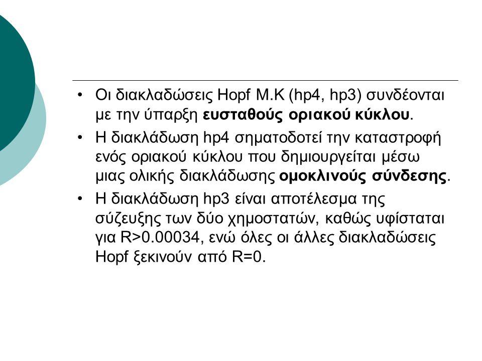 Οι διακλαδώσεις Hopf Μ.Κ (hp4, hp3) συνδέονται με την ύπαρξη ευσταθούς οριακού κύκλου. Η διακλάδωση hp4 σηματοδοτεί την καταστροφή ενός οριακού κύκλου