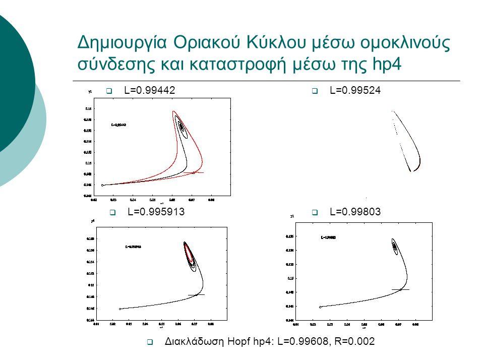 Δημιουργία Οριακού Κύκλου μέσω ομοκλινούς σύνδεσης και καταστροφή μέσω της hp4  L=0.99442  L=0.99524  L=0.995913  L=0.99803  Διακλάδωση Hopf hp4: L=0.99608, R=0.002