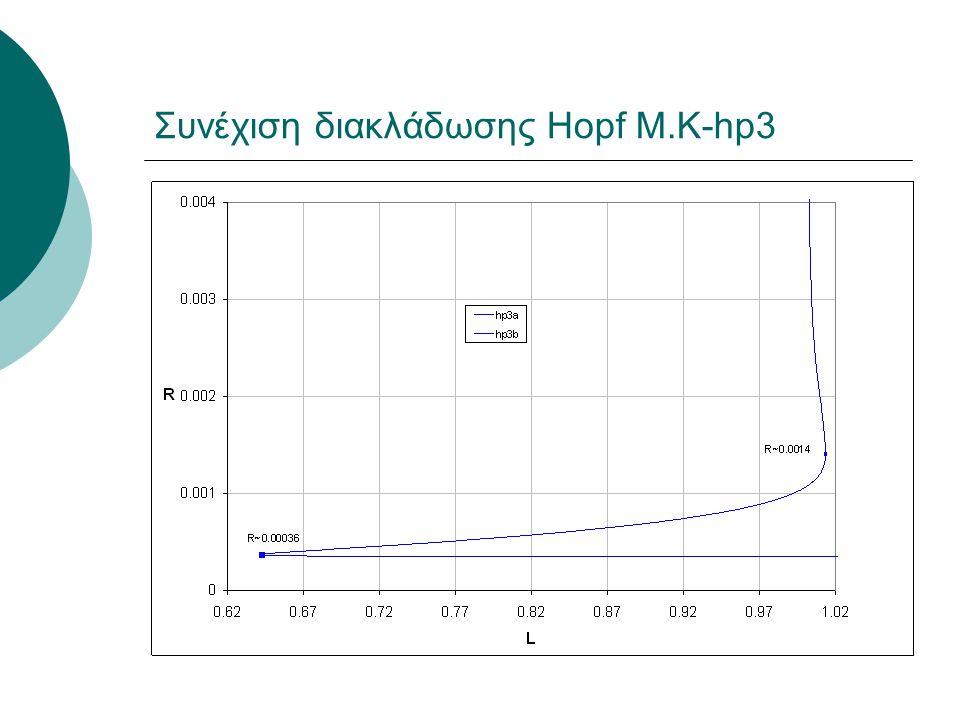 Συνέχιση διακλάδωσης Hopf Μ.Κ-hp3