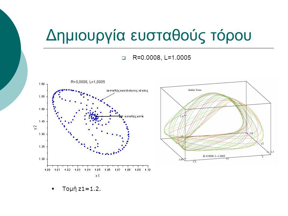 Δημιουργία ευσταθούς τόρου  R=0.0008, L=1.0005  Τομή z1=1.2.