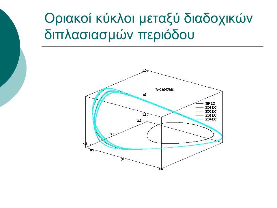 Οριακοί κύκλοι μεταξύ διαδοχικών διπλασιασμών περιόδου