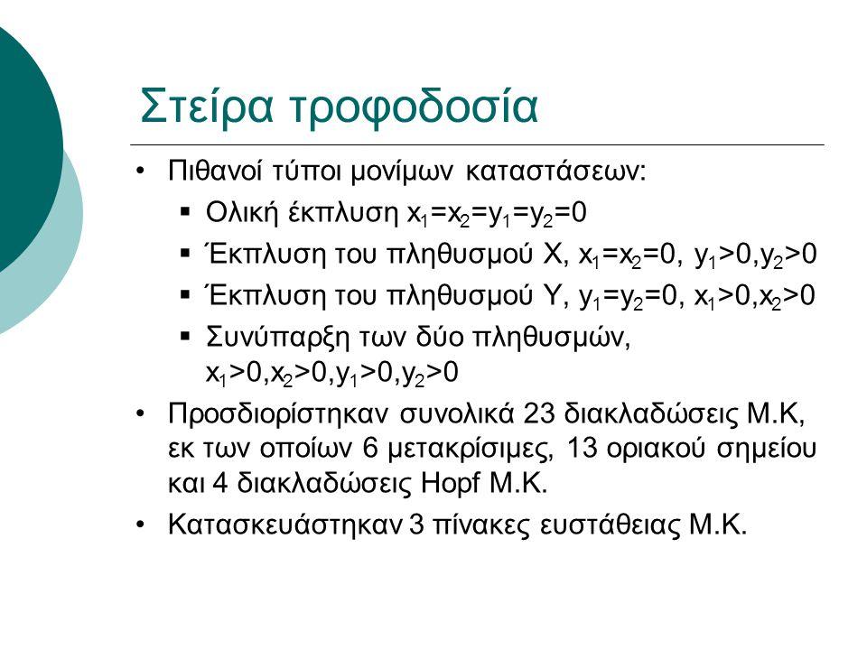 Πιθανοί τύποι μονίμων καταστάσεων:  Ολική έκπλυση x 1 =x 2 =y 1 =y 2 =0  Έκπλυση του πληθυσμού Χ, x 1 =x 2 =0, y 1 >0,y 2 >0  Έκπλυση του πληθυσμού Υ, y 1 =y 2 =0, x 1 >0,x 2 >0  Συνύπαρξη των δύο πληθυσμών, x 1 >0,x 2 >0,y 1 >0,y 2 >0 Προσδιορίστηκαν συνολικά 23 διακλαδώσεις Μ.Κ, εκ των οποίων 6 μετακρίσιμες, 13 οριακού σημείου και 4 διακλαδώσεις Hopf Μ.Κ.