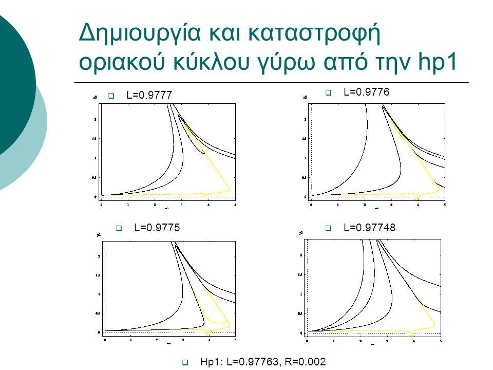 Δημιουργία και καταστροφή οριακού κύκλου γύρω από την hp1  L=0.9777  L=0.9776  L=0.9775  L=0.97748  Hp1: L=0.97763, R=0.002