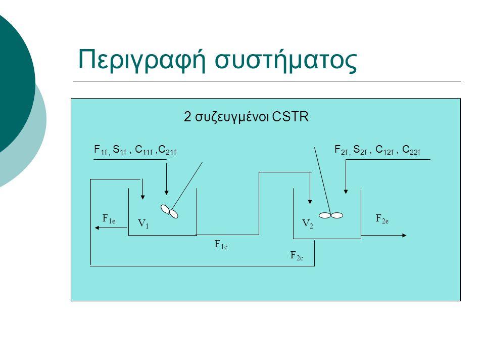 Περιγραφή συστήματος 2 συζευγμένοι CSTR F 2c F 2e F 2f, S 2f, C 12f, C 22f F 1f, S 1f, C 11f,C 21f F 1e V1V1 V2V2 F 1c