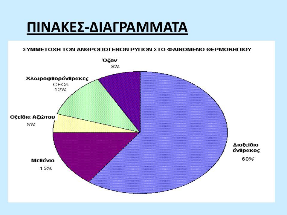 ΠΙΝΑΚΕΣ-ΔΙΑΓΡΑΜΜΑΤΑ