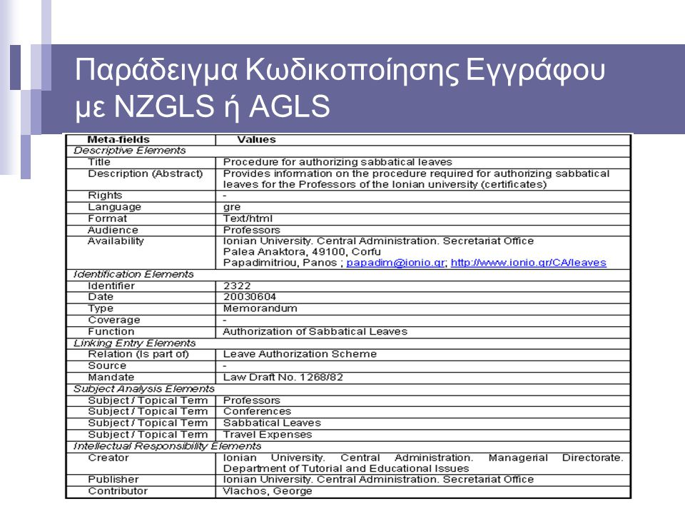 Παράδειγμα Κωδικοποίησης Εγγράφου με NZGLS ή AGLS