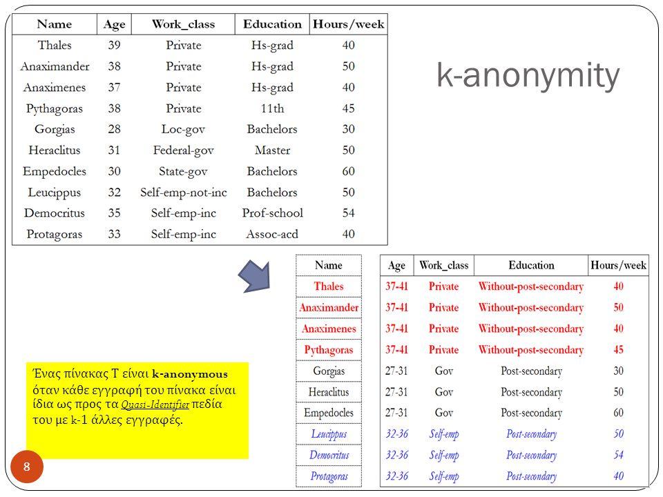 k-anonymity Ένας πίνακας Τ είναι k-anonymous όταν κάθε εγγραφή του πίνακα είναι ίδια ως προς τα Quasi-Identifier πεδία του με k-1 άλλες εγγραφές.