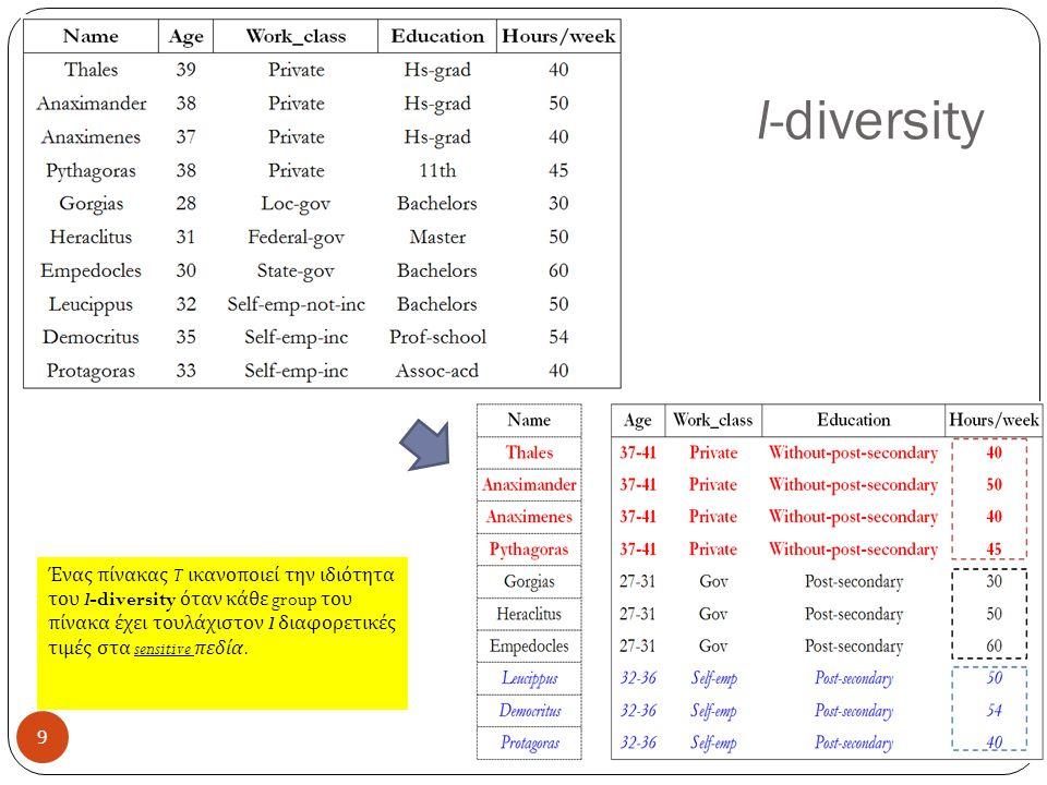 l-diversity Ένας πίνακας T ικανοποιεί την ιδιότητα του l-diversity όταν κάθε group του πίνακα έχει τουλάχιστον l διαφορετικές τιμές στα sensitive πεδία.