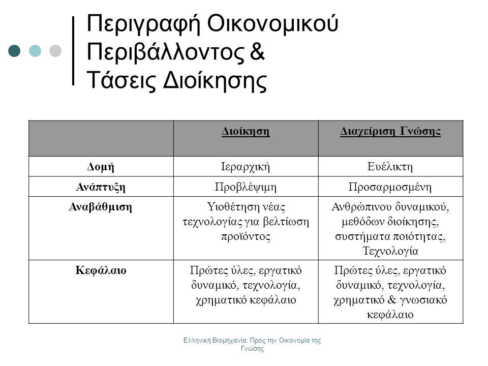 Ελληνική Βιομηχανία: Προς την Οικονομία της Γνώσης Περιγραφή Οικονομικού Περιβάλλοντος & Τάσεις Διοίκησης ΔιοίκησηΔιαχείριση Γνώσης ΔομήΙεραρχικήΕυέλι