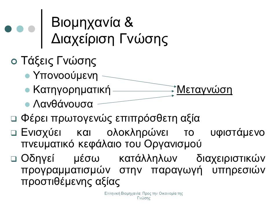 Ελληνική Βιομηχανία: Προς την Οικονομία της Γνώσης Βιομηχανία & Διαχείριση Γνώσης Τάξεις Γνώσης Υπονοούμενη Κατηγορηματική Μεταγνώση Λανθάνουσα  Φέρε