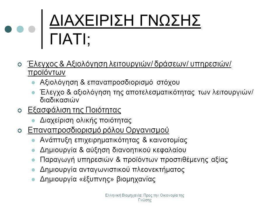 Ελληνική Βιομηχανία: Προς την Οικονομία της Γνώσης ΔΙΑΧΕΙΡΙΣΗ ΓΝΩΣΗΣ ΓΙΑΤΙ; Έλεγχος & Αξιολόγηση λειτουργιών/ δράσεων/ υπηρεσιών/ προϊόντων Αξιολόγηση