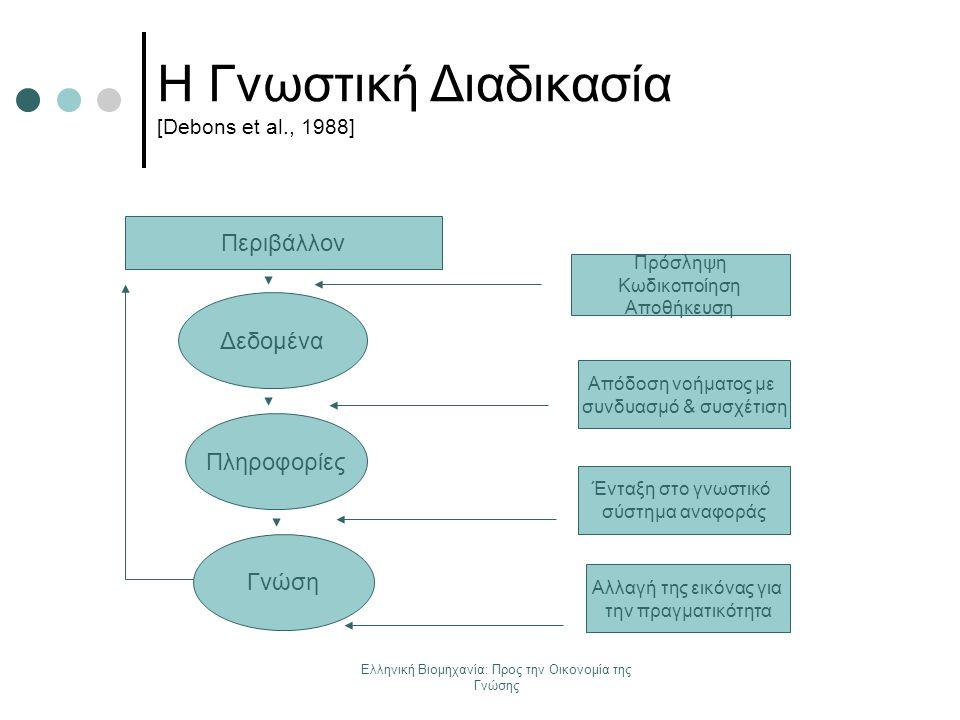 Ελληνική Βιομηχανία: Προς την Οικονομία της Γνώσης Η Γνωστική Διαδικασία [Debons et al., 1988] Περιβάλλον Πρόσληψη Κωδικοποίηση Αποθήκευση Απόδοση νοή