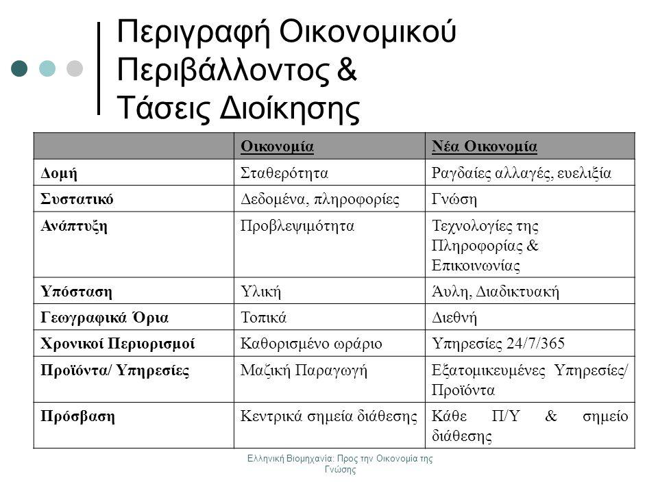 Ελληνική Βιομηχανία: Προς την Οικονομία της Γνώσης ΔΙΑΧΕΙΡΙΣΗ ΓΝΩΣΗΣ ΠΩΣ; Οι Επιστήμονες της Πληροφορίας & της Πληροφορικής, σε συνεργασία με άλλες ειδικότητες αναπτύσσουν δράσεις/προϊόντα, μέσω των οποίων πραγματοποιείται η Διαχείριση Γνώσης: Αναφέρουμε ενδεικτικά: Την ανάπτυξη κατάλληλου λογισμικού Τη δημιουργία Ιστοσελίδων & θεματικών Πυλών Γνώσης Τη χρήση τεχνικών εξόρυξης δεδομένων/ γνώσης (data mining/ knowledge mining) Την ανάπτυξη/ διαχείριση Βάσεων Δεδομένων Την ανάπτυξη Συστημάτων Ολοκλήρωσης της Πληροφορίας (information integration systems) Τη δημιουργία Ιδρυματικών Αποθετηρίων (Institutional Repositories) κλπ.