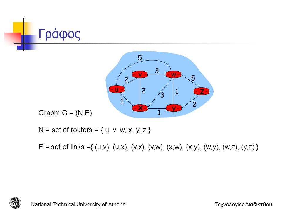 National Technical University of AthensΤεχνολογίες Διαδικτύου Γράφος u y x wv z 2 2 1 3 1 1 2 5 3 5 Graph: G = (N,E) N = set of routers = { u, v, w, x, y, z } E = set of links ={ (u,v), (u,x), (v,x), (v,w), (x,w), (x,y), (w,y), (w,z), (y,z) }
