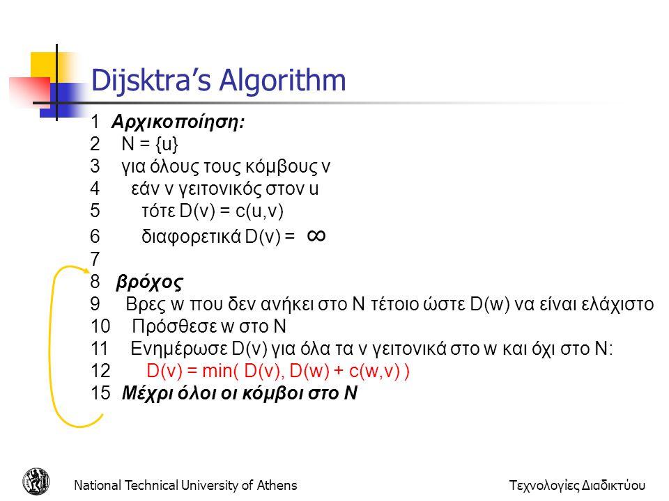 National Technical University of AthensΤεχνολογίες Διαδικτύου Dijsktra's Algorithm 1 Αρχικοποίηση: 2 N = {u} 3 για όλους τους κόμβους v 4 εάν v γειτον