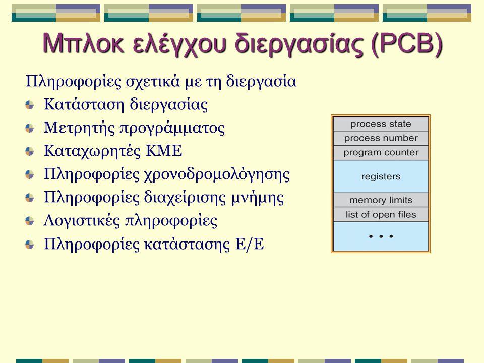 Αλλαγή ΚΜΕ μεταξύ διεργασιών Το PCB αποθηκεύεται όταν μια διεργασία απομακρύνεται από την ΚΜΕ και μια άλλη παίρνει τη θέση της (context switch – μεταγωγή περιβάλλοντος).