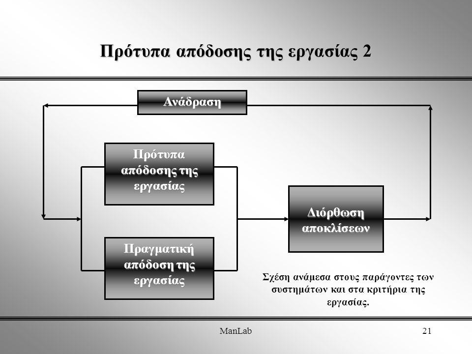ManLab21 Πρότυπα απόδοσης της εργασίας 2 Πρότυπα απόδοσης της εργασίας Πραγματική απόδοση της εργασίας Διόρθωση αποκλίσεων Ανάδραση Σχέση ανάμεσα στους παράγοντες των συστημάτων και στα κριτήρια της εργασίας.