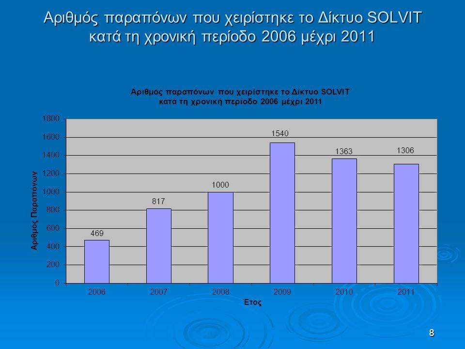 9 Υποθέσεις ανά Τομέα που χειρίστηκε το Δίκτυο SOLVIT κατά το 2011  Κοινωνική Ασφάλιση / Ιατροφαρμακευτική Περίθαλψη/ Επιδόματα 39%  Αναγνώριση Επαγγελματικών Προσόντων 15%  Άδειες παραμονής 12%  Φορολογία 10%  Εγγραφή Μηχανοκίνητων Οχημάτων και Άδειες Οδήγησης 7%  Πρόσβαση Προϊόντων στην Αγορά 4%  Υπηρεσίες 4%  Άλλα 9%