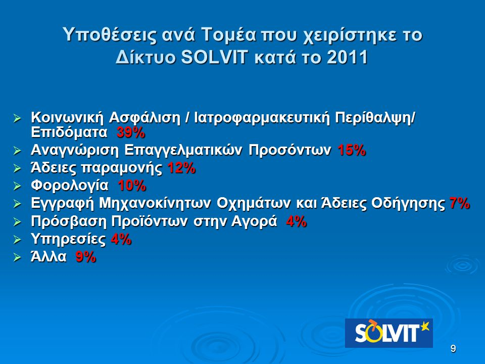 9 Υποθέσεις ανά Τομέα που χειρίστηκε το Δίκτυο SOLVIT κατά το 2011  Κοινωνική Ασφάλιση / Ιατροφαρμακευτική Περίθαλψη/ Επιδόματα 39%  Αναγνώριση Επαγ