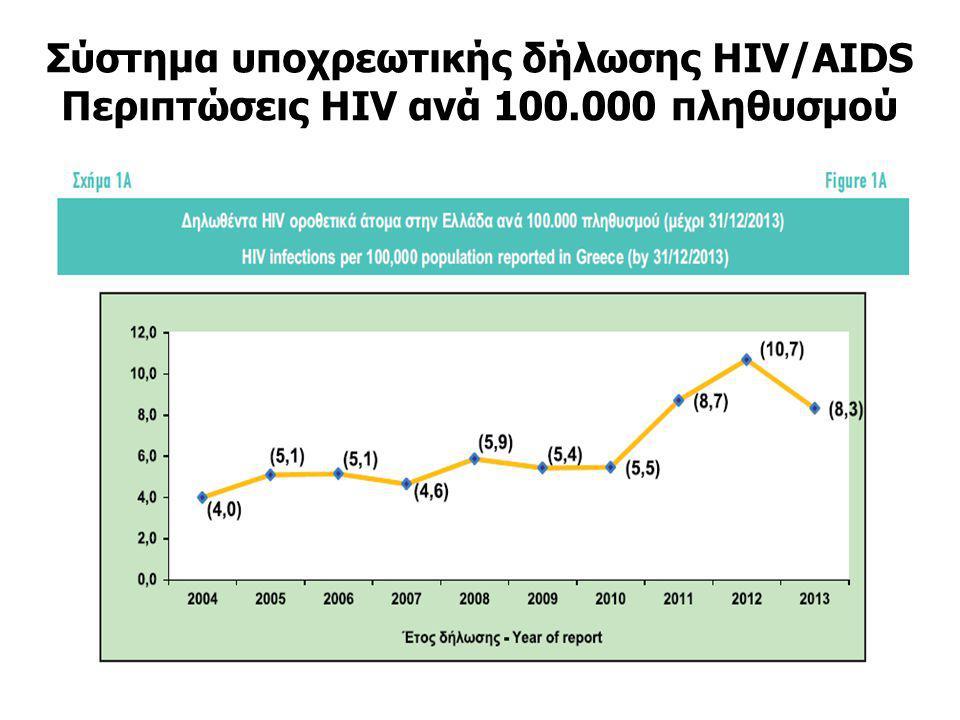 Σύστημα υποχρεωτικής δήλωσης HIV/AIDS Περιπτώσεις HIV ανά 100.000 πληθυσμού
