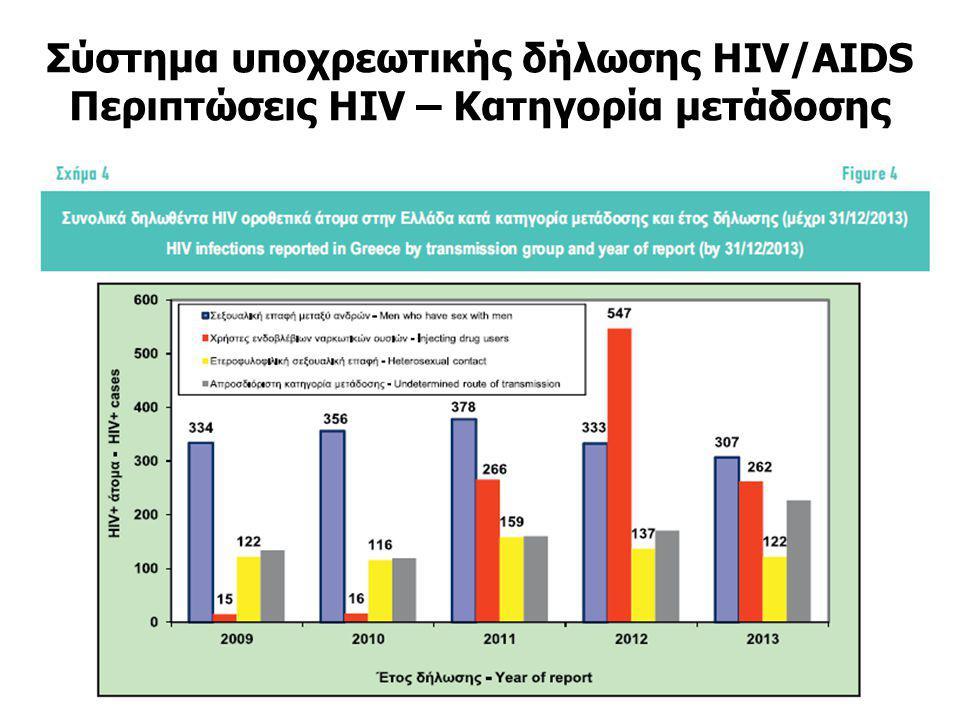 Σύστημα υποχρεωτικής δήλωσης HIV/AIDS Περιπτώσεις HIV – Κατηγορία μετάδοσης