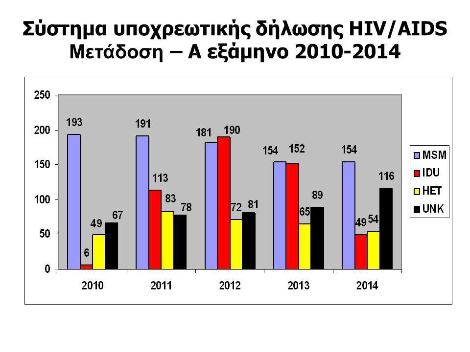 Σύστημα υποχρεωτικής δήλωσης HIV/AIDS Μετάδοση – Α εξάμηνο 2010-2014