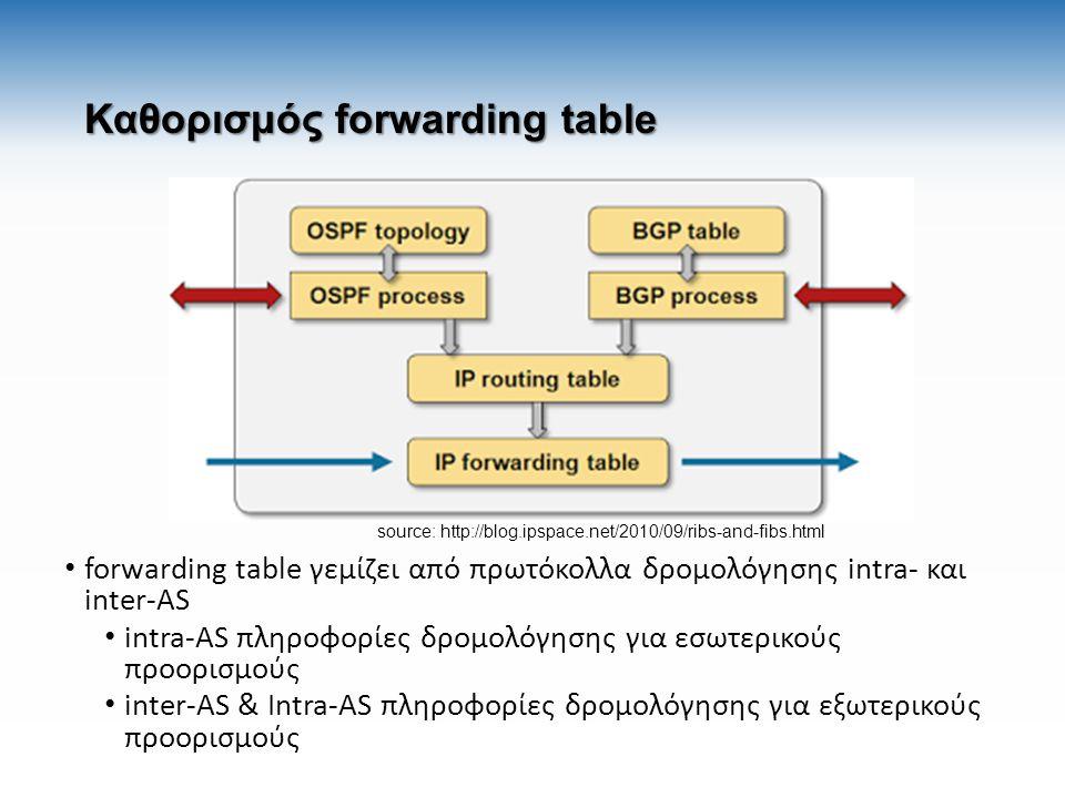 Καθορισμός forwarding table forwarding table γεμίζει από πρωτόκολλα δρομολόγησης intra- και inter-AS intra-AS πληροφορίες δρομολόγησης για εσωτερικούς προορισμούς inter-AS & Intra-AS πληροφορίες δρομολόγησης για εξωτερικούς προορισμούς source: http://blog.ipspace.net/2010/09/ribs-and-fibs.html
