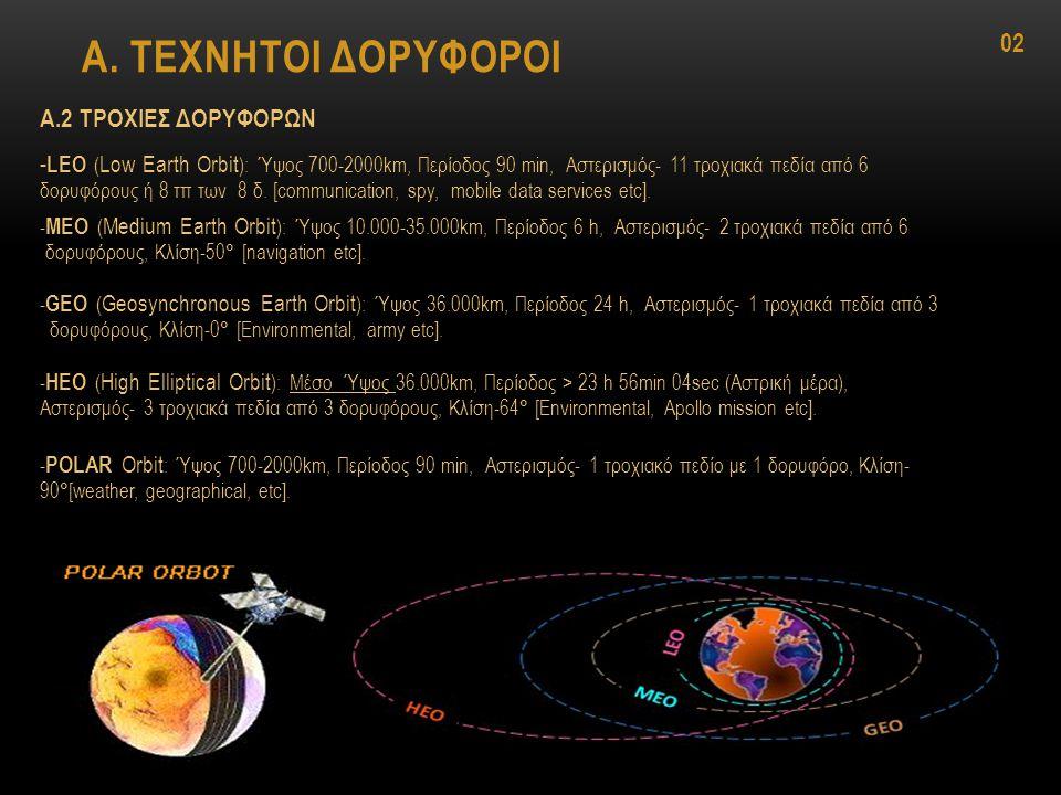 Α. ΤΕΧΝΗΤΟΙ ΔΟΡΥΦΟΡΟΙ Α.2 ΤΡΟΧΙΕΣ ΔΟΡΥΦΟΡΩΝ LEO - LEO ( Low Earth Orbit ): Ύψος 700-2000km, Περίοδος 90 min, Αστερισμός- 11 τροχιακά πεδία από 6 δορυφ