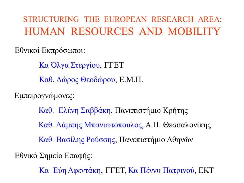ΣΤΟΧΟΣ ΤΟΥ HRM «Να παράσχει ευρεία υποστήριξη για την ανάπτυξη άφθονων και δυναμικών ανθρώπινων πόρων διεθνούς κύρους στο Ευρωπαϊκό σύστημα έρευνας, λαμβάνοντας υπ' όψη την εγγενή διεθνή διάσταση της έρευνας»  Ανοικτός, bottom up χαρακτήρας  Κύριο κριτήριο επιλογής : επιστημονική αριστεία  Συνέχεια (HCM  TMR  IHP  HRM)  Πληθώρα δράσεων και μέτρων ΧΑΡΑΚΤΗΡΙΣΤΙΚΑ