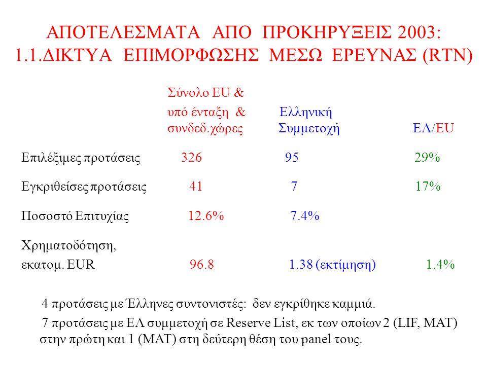 ΑΠΟΤΕΛΕΣΜΑΤΑ ΑΠΟ ΠΡΟΚΗΡΥΞΕΙΣ 2003: 1.1.ΔΙΚΤΥΑ ΕΠΙΜΟΡΦΩΣΗΣ ΜΕΣΩ ΕΡΕΥΝΑΣ (RTN) Σύνολο ΕU & υπό ένταξη & Ελληνική συνδεδ.χώρες Συμμετοχή EΛ/EU Επιλέξιμες προτάσεις 326 95 29% Εγκριθείσες προτάσεις 41 7 17% Ποσοστό Επιτυχίας 12.6% 7.4% Χρηματοδότηση, εκατομ.