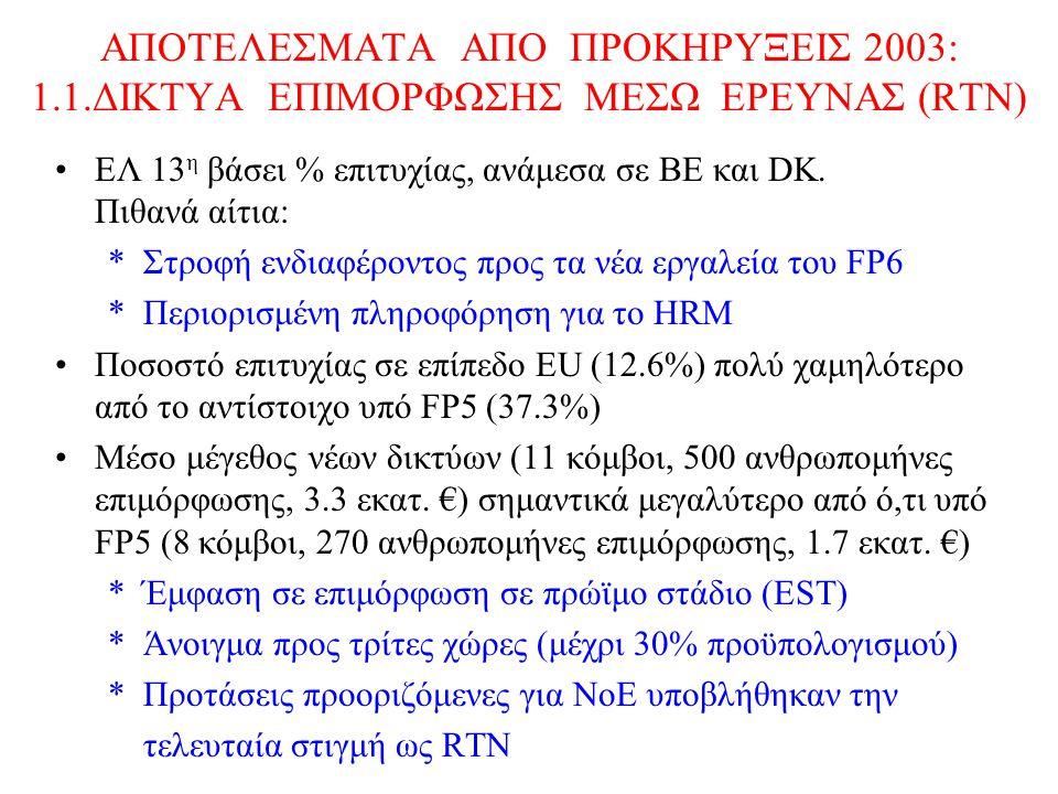 ΑΠΟΤΕΛΕΣΜΑΤΑ ΑΠΟ ΠΡΟΚΗΡΥΞΕΙΣ 2003: 1.1.ΔΙΚΤΥΑ ΕΠΙΜΟΡΦΩΣΗΣ ΜΕΣΩ ΕΡΕΥΝΑΣ (RTN) EΛ 13 η βάσει % επιτυχίας, ανάμεσα σε ΒΕ και DK.