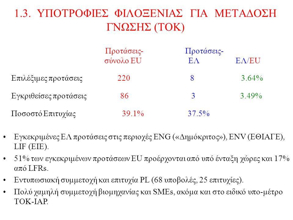 1.3. ΥΠΟΤΡΟΦΙΕΣ ΦΙΛΟΞΕΝΙΑΣ ΓΙΑ ΜΕΤΑΔΟΣΗ ΓΝΩΣΗΣ (ΤΟΚ) Προτάσεις- Προτάσεις- σύνολο EU ΕΛ ΕΛ/ΕU Επιλέξιμες προτάσεις 220 8 3.64% Εγκριθείσες προτάσεις 8