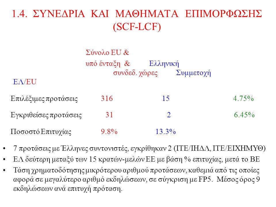 1.4. ΣΥΝΕΔΡΙΑ ΚΑΙ ΜΑΘΗΜΑΤΑ ΕΠΙΜΟΡΦΩΣΗΣ (SCF-LCF) Σύνολο ΕU & υπό ένταξη & Ελληνική συνδεδ.