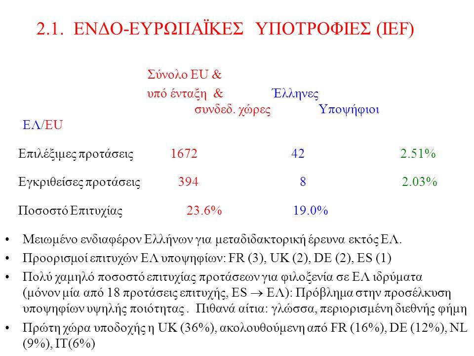 2.1. ΕΝΔΟ-ΕΥΡΩΠΑΪΚΕΣ ΥΠΟΤΡΟΦΙΕΣ (IEF) Σύνολο ΕU & υπό ένταξη & Έλληνες συνδεδ.