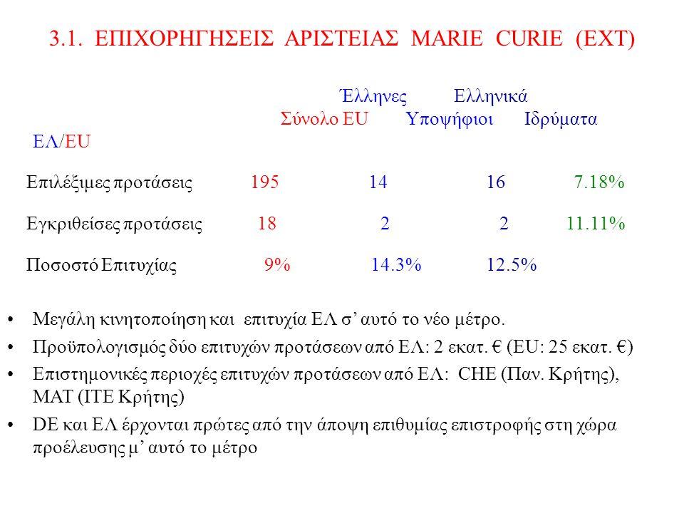 3.1. ΕΠΙΧΟΡΗΓΗΣΕΙΣ ΑΡΙΣΤΕΙΑΣ MARIE CURIE (ΕΧΤ) Έλληνες Ελληνικά Σύνολο EU Υποψήφιοι Ιδρύματα EΛ/EU Επιλέξιμες προτάσεις 195 14 16 7.18% Εγκριθείσες πρ