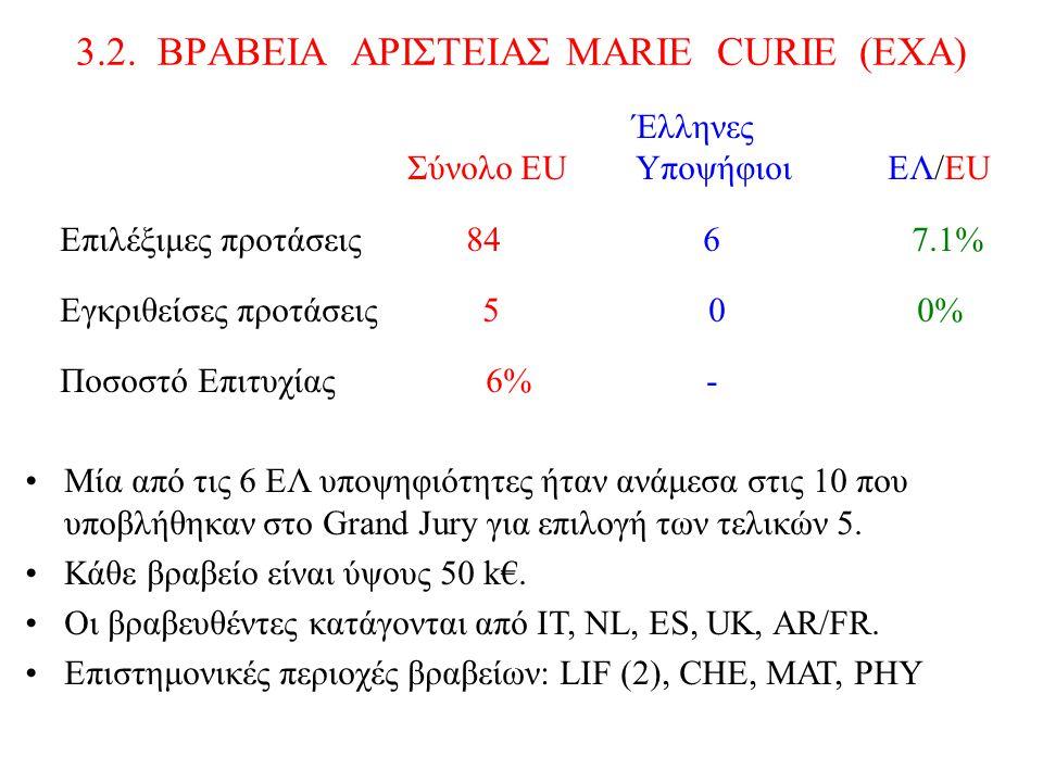 3.2. BΡABEIA AΡΙΣΤΕΙΑΣ MARIE CURIE (EXA) Έλληνες Σύνολο ΕU Υποψήφιοι EΛ/EU Επιλέξιμες προτάσεις 84 6 7.1% Εγκριθείσες προτάσεις 5 0 0% Ποσοστό Επιτυχί