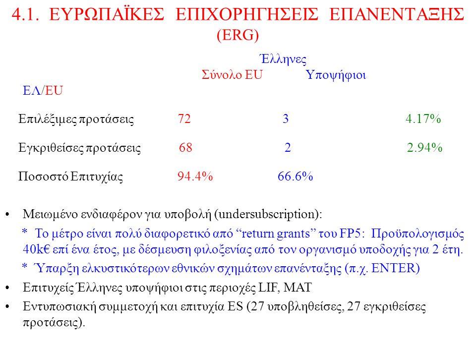 4.1. ΕΥΡΩΠΑΪΚΕΣ ΕΠΙΧΟΡΗΓΗΣΕΙΣ ΕΠΑΝΕΝΤΑΞΗΣ (ΕRG) Έλληνες Σύνολο ΕU Υποψήφιοι EΛ/EU Επιλέξιμες προτάσεις 72 3 4.17% Εγκριθείσες προτάσεις 68 2 2.94% Ποσ