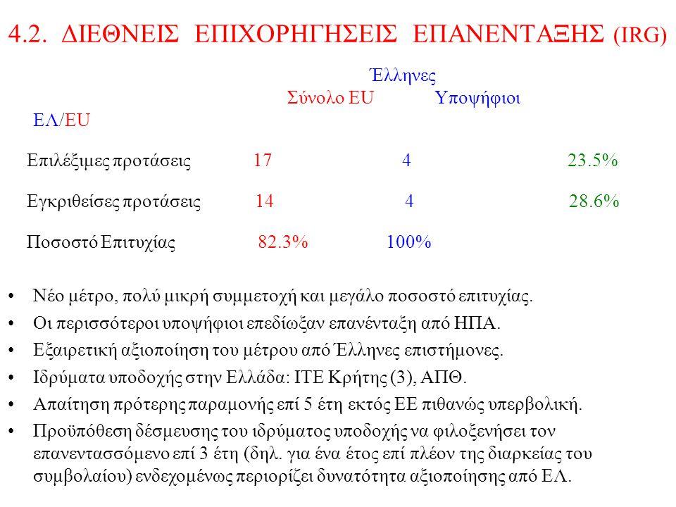 4.2. ΔΙΕΘΝΕΙΣ ΕΠΙΧΟΡΗΓΗΣΕΙΣ ΕΠΑΝΕΝΤΑΞΗΣ (ΙRG) Έλληνες Σύνολο ΕU Υποψήφιοι EΛ/EU Επιλέξιμες προτάσεις 17 4 23.5% Εγκριθείσες προτάσεις 14 4 28.6% Ποσοσ